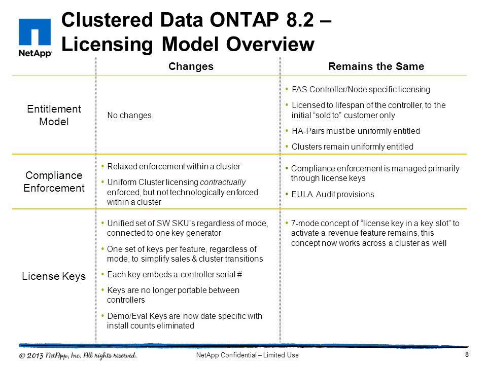 Clustered Data ONTAP 8.2 – Licensing Model Overview 9 ChangesRemains the Same Order Sales can quote either version 8.1 or 8.2 ASUP & prior cluster sales data available to promote uniform entitlement Complete Bundle renamed to Premium Bundle Current GA release is the default software option ONTAP SW Packaging & Pricing Fulfillment PTO will support 8.1 until inventory close out Burdensome Inc-tot cluster licensing gone.