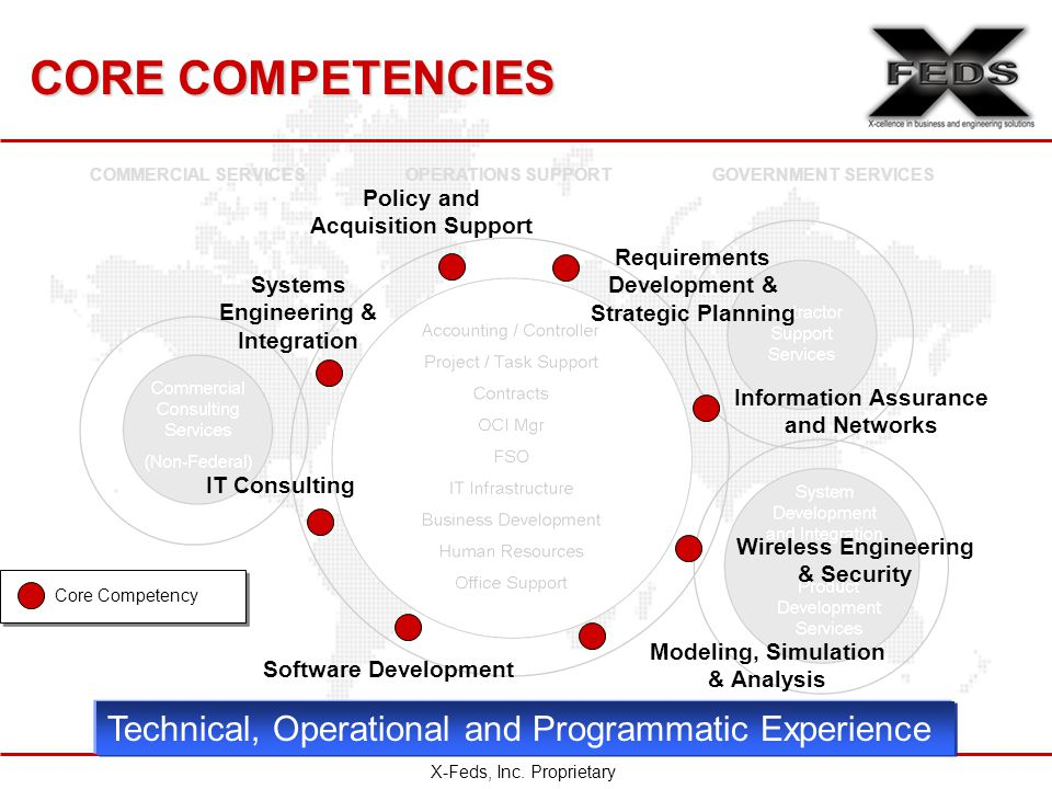 CORE COMPETENCIES OPERATIONS SUPPORT Core Competency GOVERNMENT SERVICESCOMMERCIAL SERVICES IT Consulting Systems Engineering & Integration Requirements Development & Strategic Planning Modeling, Simulation & Analysis Wireless Engineering & Security Information Assurance and Networks Policy and Acquisition Support Technical, Operational and Programmatic Experience X-Feds, Inc.
