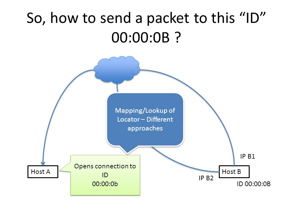 "So, how to send a packet to this ""ID"" 00:00:0B ? Host AHost B IP B1 IP B2 ID 00:00:0B Opens connection to ID 00:00:0b Opens connection to ID 00:00:0b"