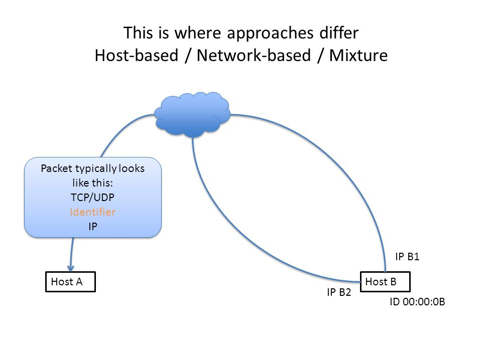 This is where approaches differ Host-based / Network-based / Mixture Host AHost B IP B1 IP B2 ID 00:00:0B Packet typically looks like this: TCP/UDP Identifier IP Packet typically looks like this: TCP/UDP Identifier IP