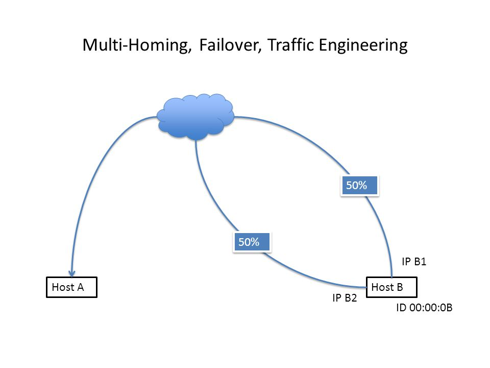 Multi-Homing, Failover, Traffic Engineering Host AHost B IP B1 IP B2 ID 00:00:0B 50%