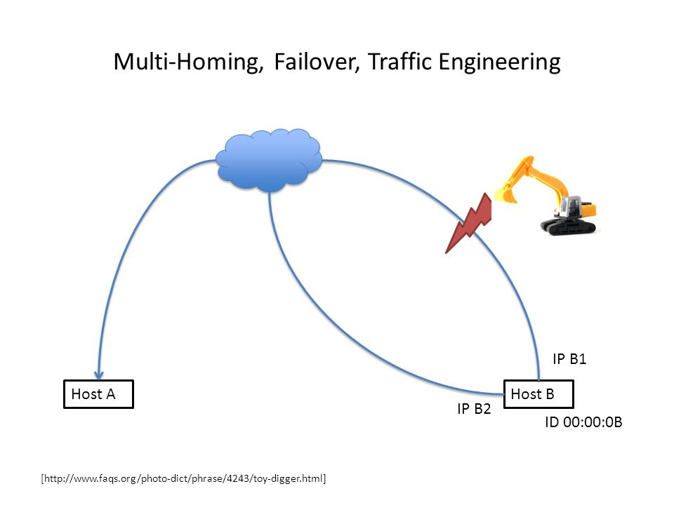 Multi-Homing, Failover, Traffic Engineering Host AHost B IP B1 IP B2 ID 00:00:0B [http://www.faqs.org/photo-dict/phrase/4243/toy-digger.html]