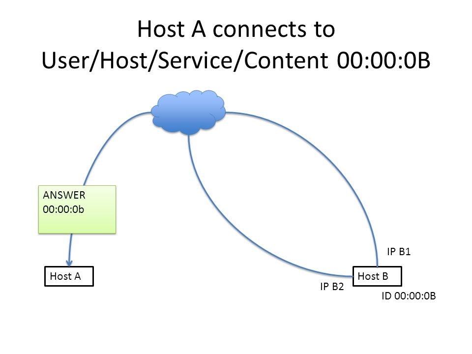 Host A connects to User/Host/Service/Content 00:00:0B Host AHost B IP B1 IP B2 ID 00:00:0B ANSWER 00:00:0b ANSWER 00:00:0b