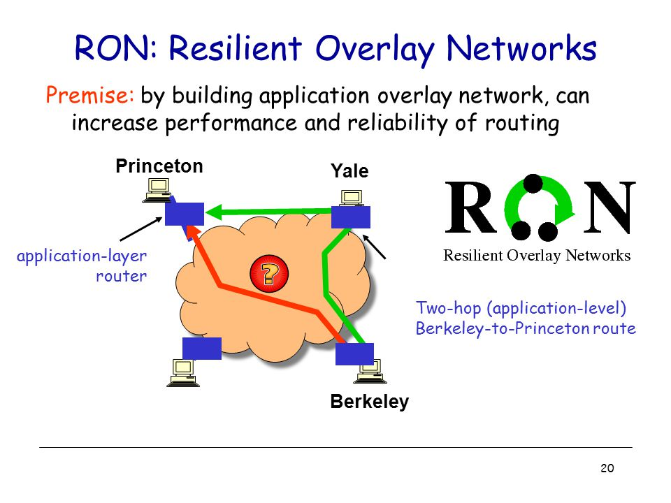 20 RON: Resilient Overlay Networks Premise: by building application overlay network, can increase performance and reliability of routing Two-hop (appl