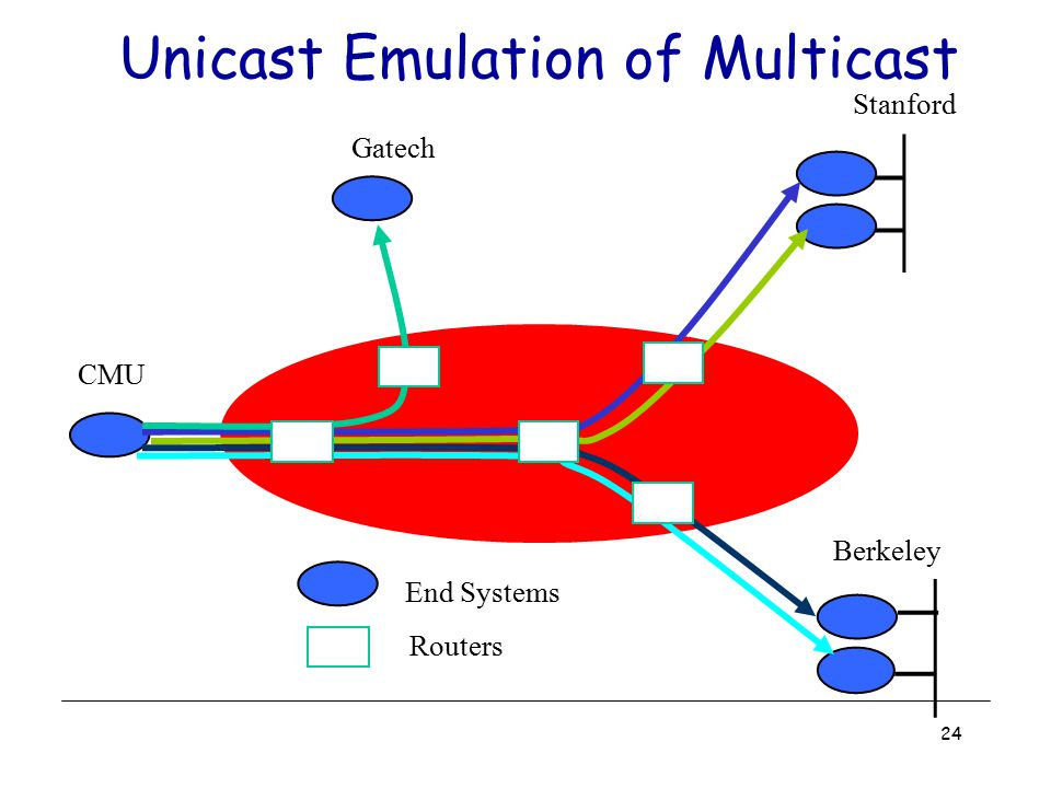 24 Unicast Emulation of Multicast End Systems Routers Gatech CMU Stanford Berkeley