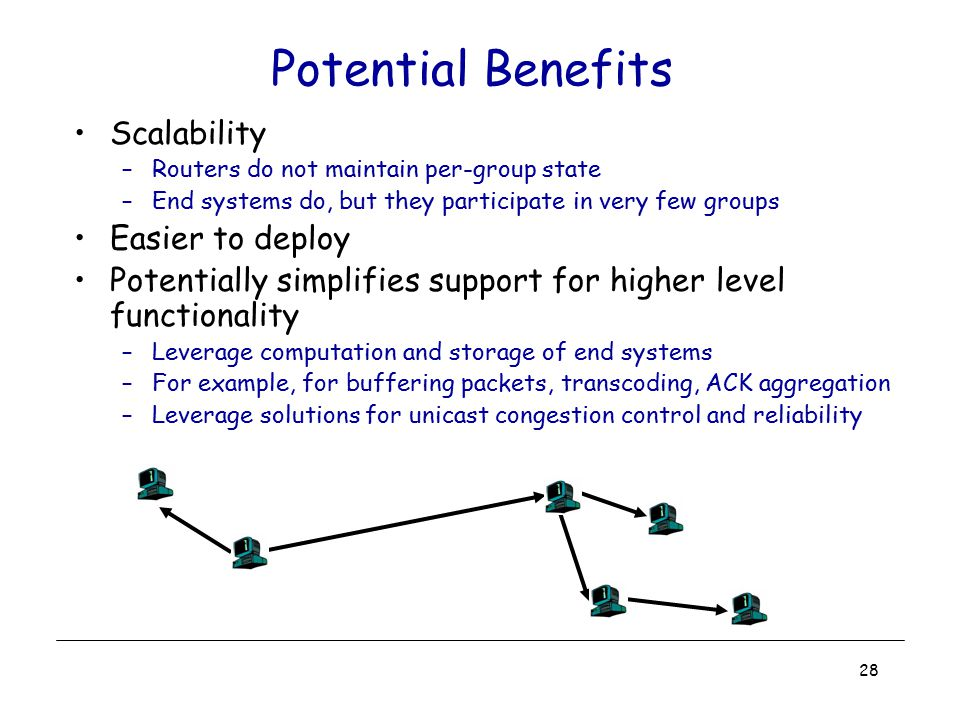 28 Scalability –Routers do not maintain per-group state –End systems do, but they participate in very few groups Easier to deploy Potentially simplifi