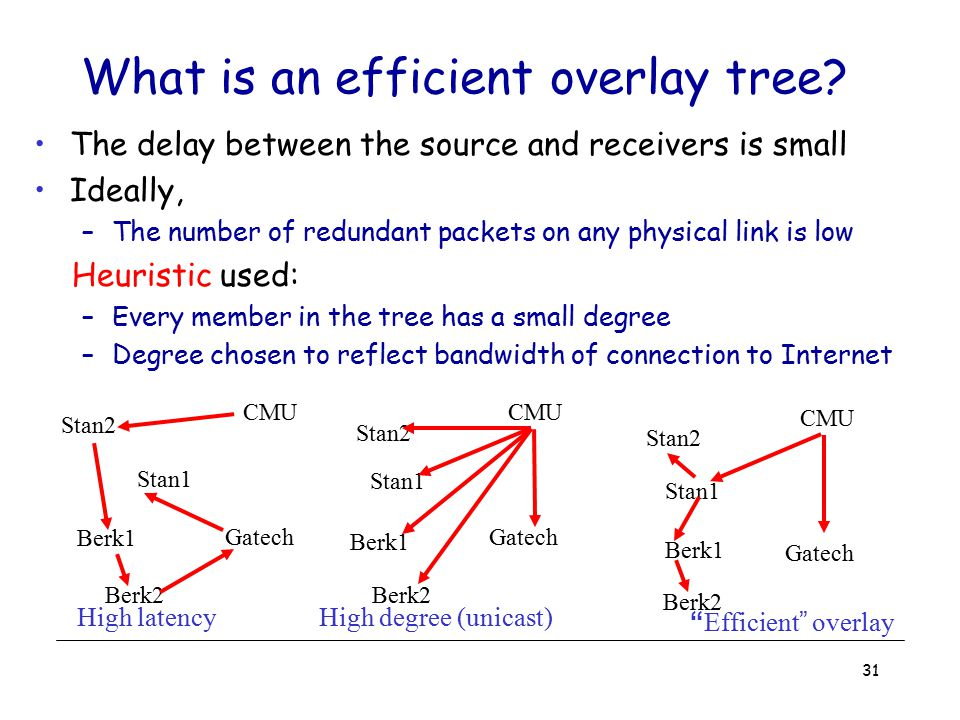 31 What is an efficient overlay tree? The delay between the source and receivers is small Ideally, –The number of redundant packets on any physical li