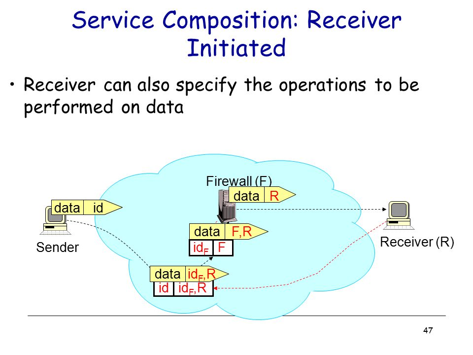 47 Service Composition: Receiver Initiated Receiver can also specify the operations to be performed on data Receiver (R) id id F,R Firewall (F) Sender