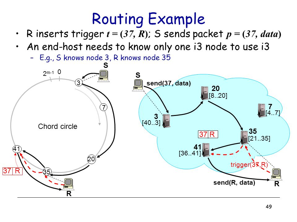 49 Routing Example R inserts trigger t = (37, R) ; S sends packet p = (37, data) An end-host needs to know only one i3 node to use i3 –E.g., S knows n