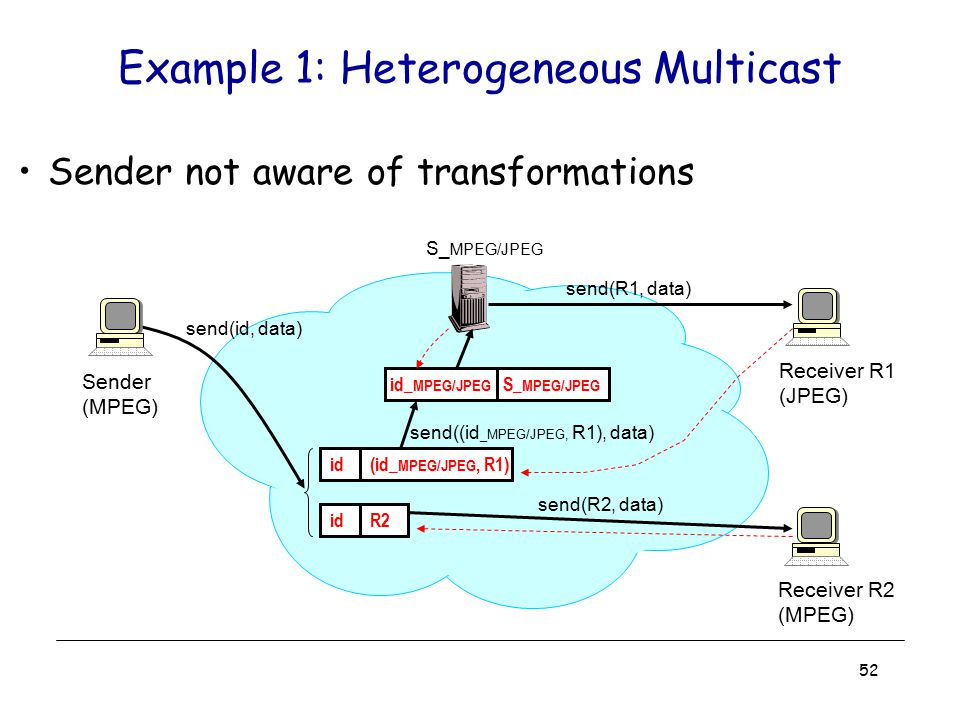 52 Example 1: Heterogeneous Multicast Sender not aware of transformations Receiver R1 (JPEG) id_ MPEG/JPEG S_ MPEG/JPEG id (id_ MPEG/JPEG, R1) send(id