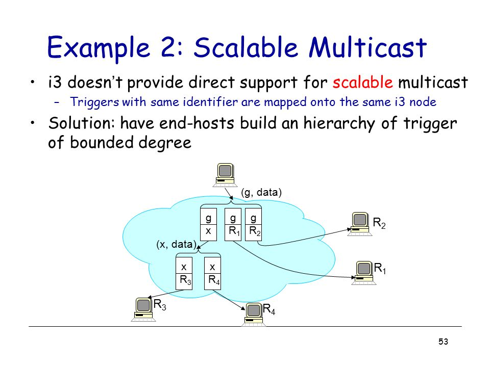 53 Example 2: Scalable Multicast i3 doesn't provide direct support for scalable multicast –Triggers with same identifier are mapped onto the same i3 n