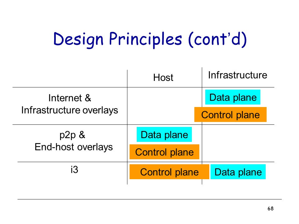 68 Design Principles (cont'd) Host Infrastructure Internet & Infrastructure overlays Data plane Control plane p2p & End-host overlays Data plane Contr