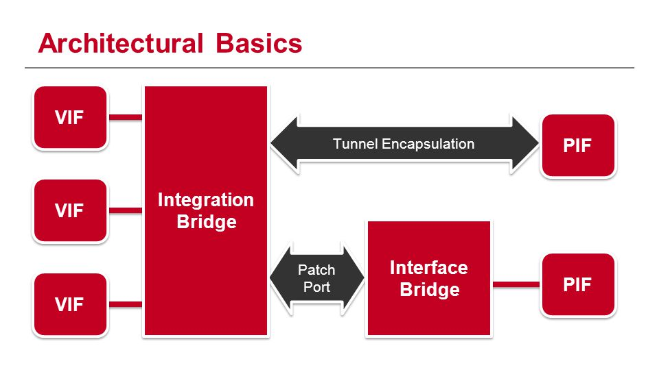 Architectural Basics Patch Port Tunnel Encapsulation VIF PIF VIF PIF Integration Bridge Interface Bridge