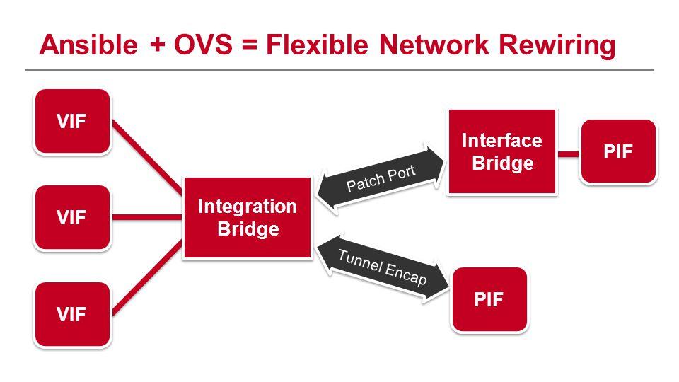 Ansible + OVS = Flexible Network Rewiring Tunnel Encap VIF PIF VIF Integration Bridge Interface Bridge Patch Port PIF