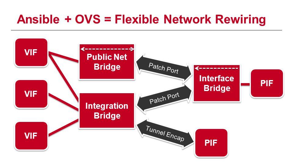 Ansible + OVS = Flexible Network Rewiring Tunnel Encap VIF PIF VIF Integration Bridge Interface Bridge Patch Port PIF Public Net Bridge Public Net Bri