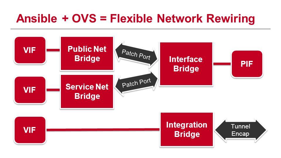 Ansible + OVS = Flexible Network Rewiring Patch Port Tunnel Encap VIF PIF VIF Integration Bridge Public Net Bridge Public Net Bridge Service Net Bridg