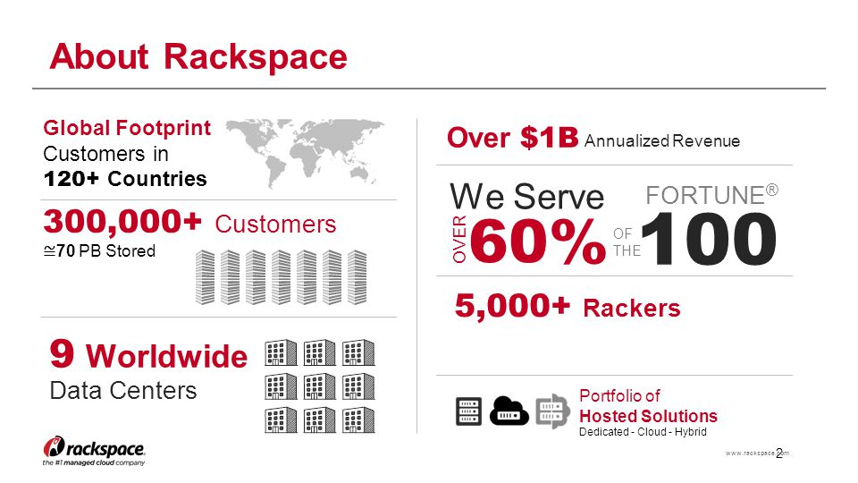 2 www.rackspace.com About Rackspace 9 Worldwide Data Centers 5,000+ Rackers 300,000+ Customers ≅ 70 PB Stored Global Footprint Customers in 120+ Count
