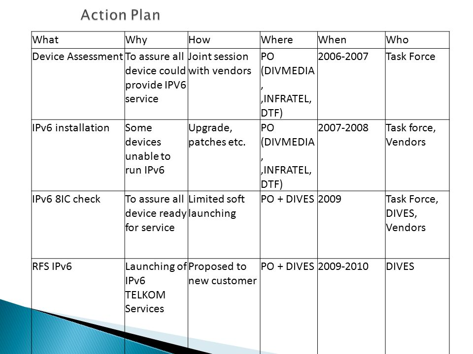 WhatWhyHowWhereWhenWho Device AssessmentTo assure all device could provide IPV6 service Joint session with vendors PO (DIVMEDIA,,INFRATEL, DTF) 2006-2