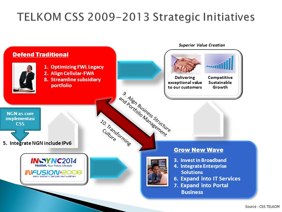 TELKOM CSS 2009-2013 Strategic Initiatives 9. Align Business Structure and Portfolio Management 10. Transforming Culture 3. Invest in Broadband 4. Int