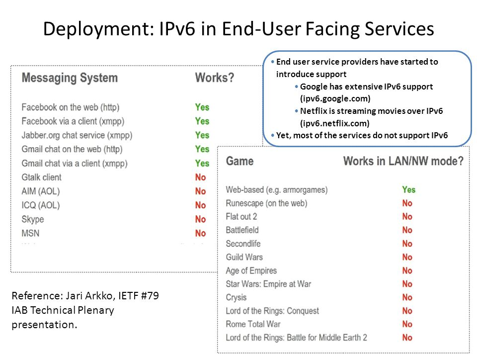 Usage Example: IAB's Attempt to use an IPv6 enabled Chat Server Assumption: – Clients have IPv6 connectivity (e.g.