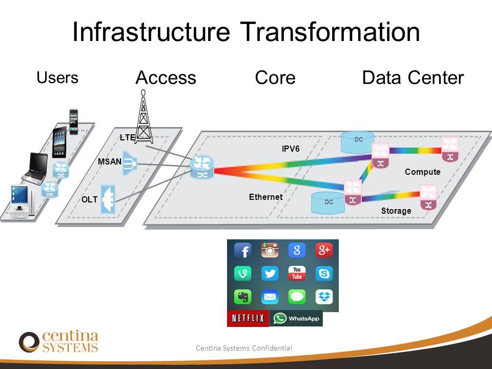 Centina Systems Confidential Infrastructure Transformation Users AccessCoreData Center DC OLT MSAN LTE IPV6 Ethernet Compute Storage