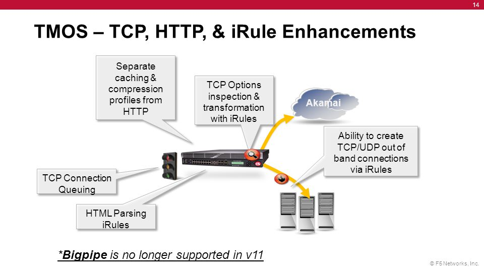 © F5 Networks, Inc. 14 Akamai TMOS – TCP, HTTP, & iRule Enhancements Ability to create TCP/UDP out of band connections via iRules TCP Connection Queui