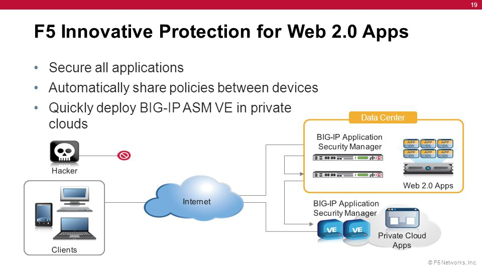 © F5 Networks, Inc. 19 F5 Innovative Protection for Web 2.0 Apps Secure all applications Automatically share policies between devices Quickly deploy B