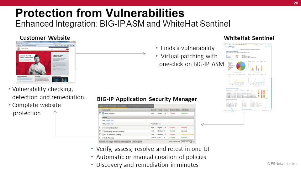 © F5 Networks, Inc. 20 Customer Website Protection from Vulnerabilities Enhanced Integration: BIG-IP ASM and WhiteHat Sentinel WhiteHat Sentinel Finds