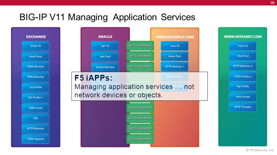 © F5 Networks, Inc. 36 BIG-IP V11 Managing Application Services F5 iAPPs: Managing application services … not network devices or objects.