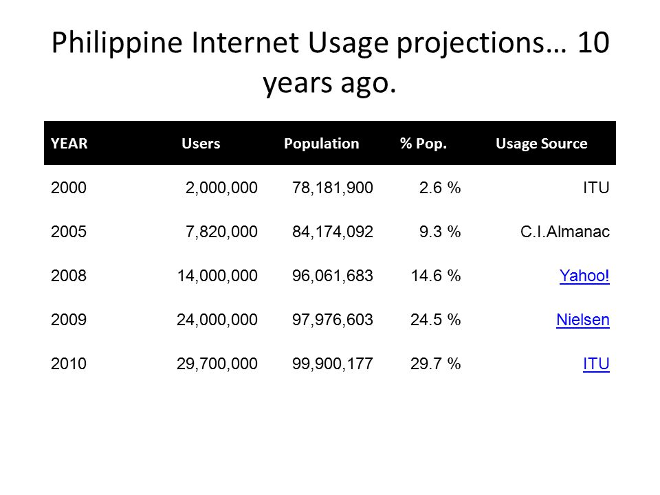 Philippine Internet Usage projections… 10 years ago.