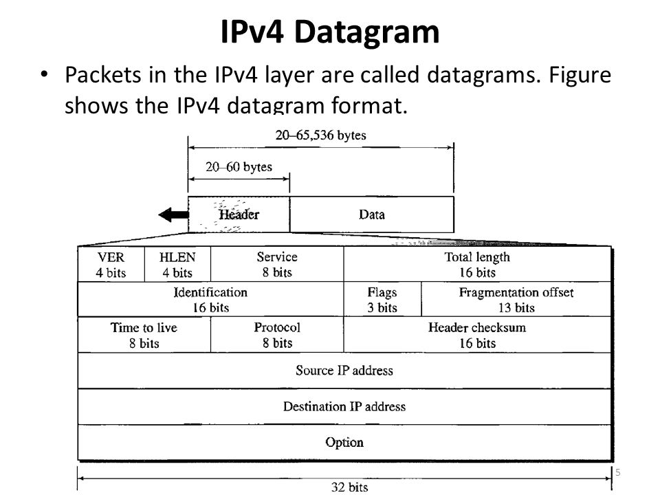 Options The header of the IPv4 datagram is made of two parts: a fixed part and a variable part.