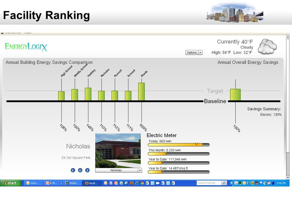37 Facility Ranking