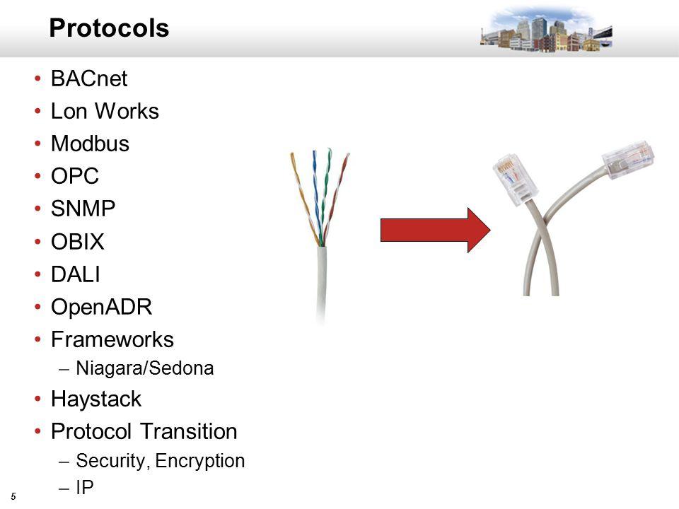55 Protocols BACnet Lon Works Modbus OPC SNMP OBIX DALI OpenADR Frameworks –Niagara/Sedona Haystack Protocol Transition –Security, Encryption –IP