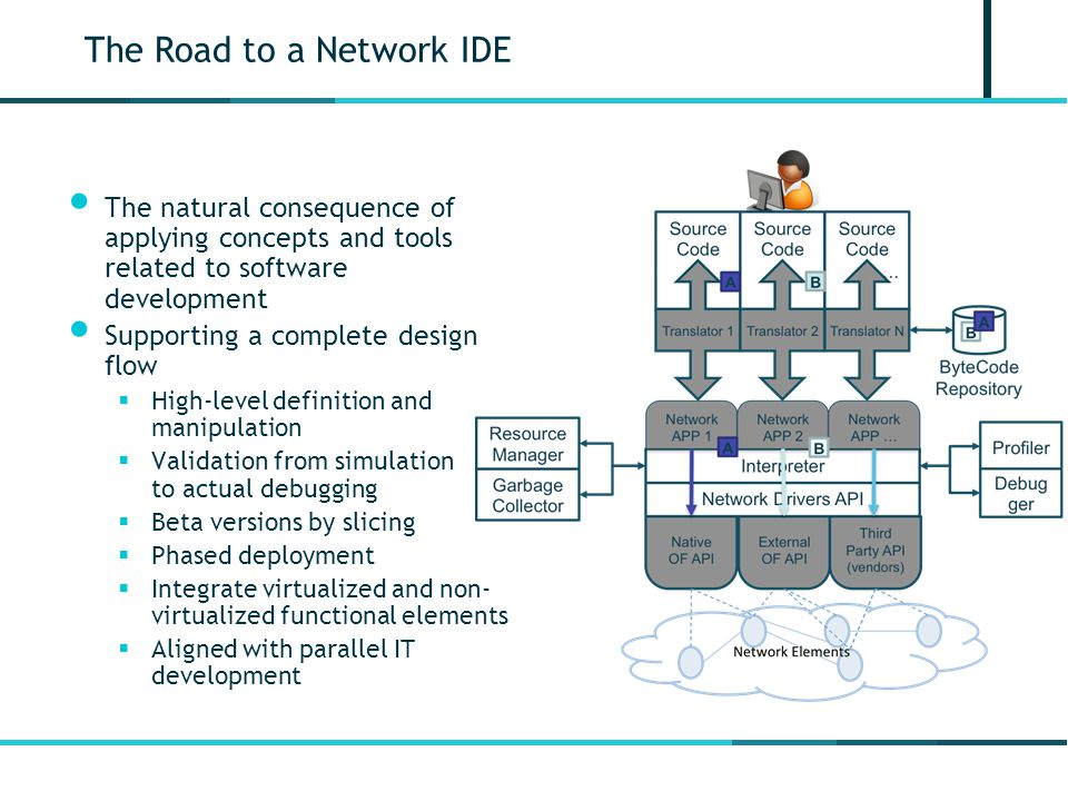 The Road to a Network IDE The natural consequence of applying concepts and tools related to software development Supporting a complete design flow  High-level definition and manipulation  Validation from simulation to actual debugging  Beta versions by slicing  Phased deployment  Integrate virtualized and non- virtualized functional elements  Aligned with parallel IT development