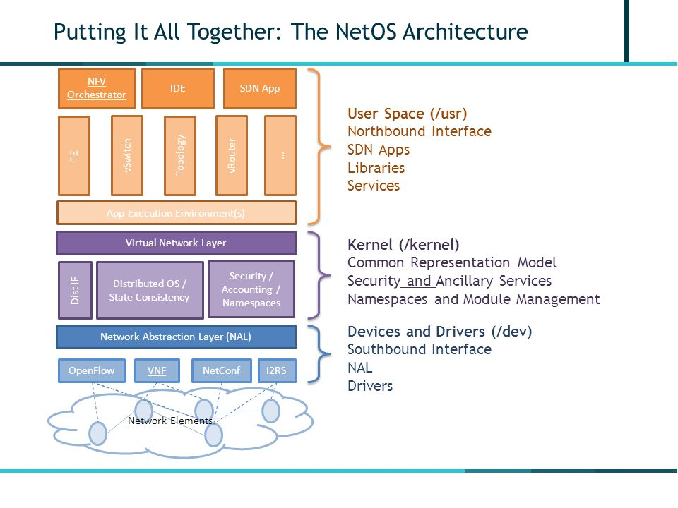Putting It All Together: The NetOS Architecture Network Abstraction Layer (NAL) OpenFlowVNFI2RSNetConf Distributed OS / State Consistency Virtual Network Layer Security / Accounting / Namespaces Dist IF NFV Orchestrator IDESDN App TE Topology vRouter vSwitch … App Execution Environment(s) Network Elements User Space (/usr) Northbound Interface SDN Apps Libraries Services Kernel (/kernel) Common Representation Model Security and Ancillary Services Namespaces and Module Management Devices and Drivers (/dev) Southbound Interface NAL Drivers