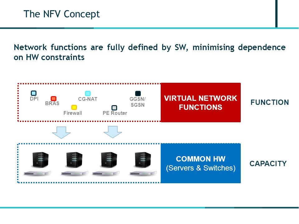 Network functions are fully defined by SW, minimising dependence on HW constraints DPI BRAS GGSN/ SGSN Firewall CG-NAT PE Router VIRTUAL NETWORK FUNCTIONS COMMON HW (Servers & Switches) FUNCTION CAPACITY The NFV Concept