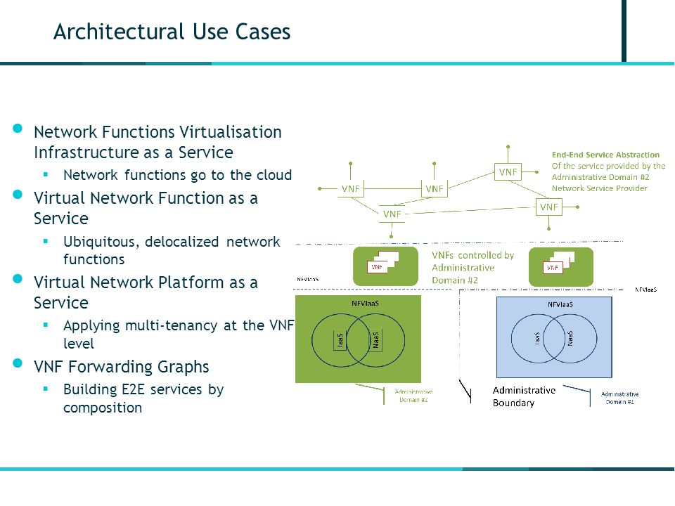 Architectural Use Cases Network Functions Virtualisation Infrastructure as a Service  Network functions go to the cloud Virtual Network Function as a Service  Ubiquitous, delocalized network functions Virtual Network Platform as a Service  Applying multi-tenancy at the VNF level VNF Forwarding Graphs  Building E2E services by composition