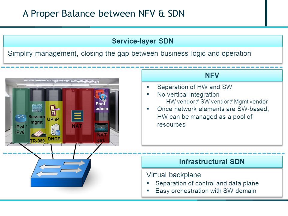 A Proper Balance between NFV & SDN  Separation of HW and SW  No vertical integration -HW vendor ≠ SW vendor ≠ Mgmt vendor  Once network elements are SW-based, HW can be managed as a pool of resources  Separation of HW and SW  No vertical integration -HW vendor ≠ SW vendor ≠ Mgmt vendor  Once network elements are SW-based, HW can be managed as a pool of resources NFV Virtual backplane  Separation of control and data plane  Easy orchestration with SW domain Virtual backplane  Separation of control and data plane  Easy orchestration with SW domain Infrastructural SDN DHCP UPnP TR-069 IPv4 / IPv6 Session mgmt NAT NAT ctrl.