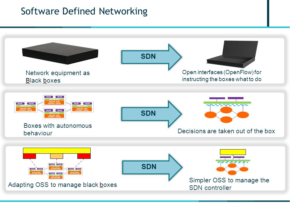 Software Defined Networking Network equipment as Black boxes Open interfaces (OpenFlow) for instructing the boxes what to do SDN Boxes with autonomous behaviour Decisions are taken out of the box FEATURE OPERATING SYSTEM SPECIALIZED PACKET FORWARDING HARDWARE FEATURE OPERATING SYSTEM SPECIALIZED PACKET FORWARDING HARDWARE FEATURE OPERATING SYSTEM SPECIALIZED PACKET FORWARDING HARDWARE FEATURE OPERATING SYSTEM SPECIALIZED PACKET FORWARDING HARDWARE SDN Adapting OSS to manage black boxes Simpler OSS to manage the SDN controller SDN FEATURE OPERATING SYSTEM SPECIALIZED PACKET FORWARDING HARDWARE FEATURE OPERATING SYSTEM SPECIALIZED PACKET FORWARDING HARDWARE FEATURE OPERATING SYSTEM SPECIALIZED PACKET FORWARDING HARDWARE FEATURE OPERATING SYSTEM SPECIALIZED PACKET FORWARDING HARDWARE