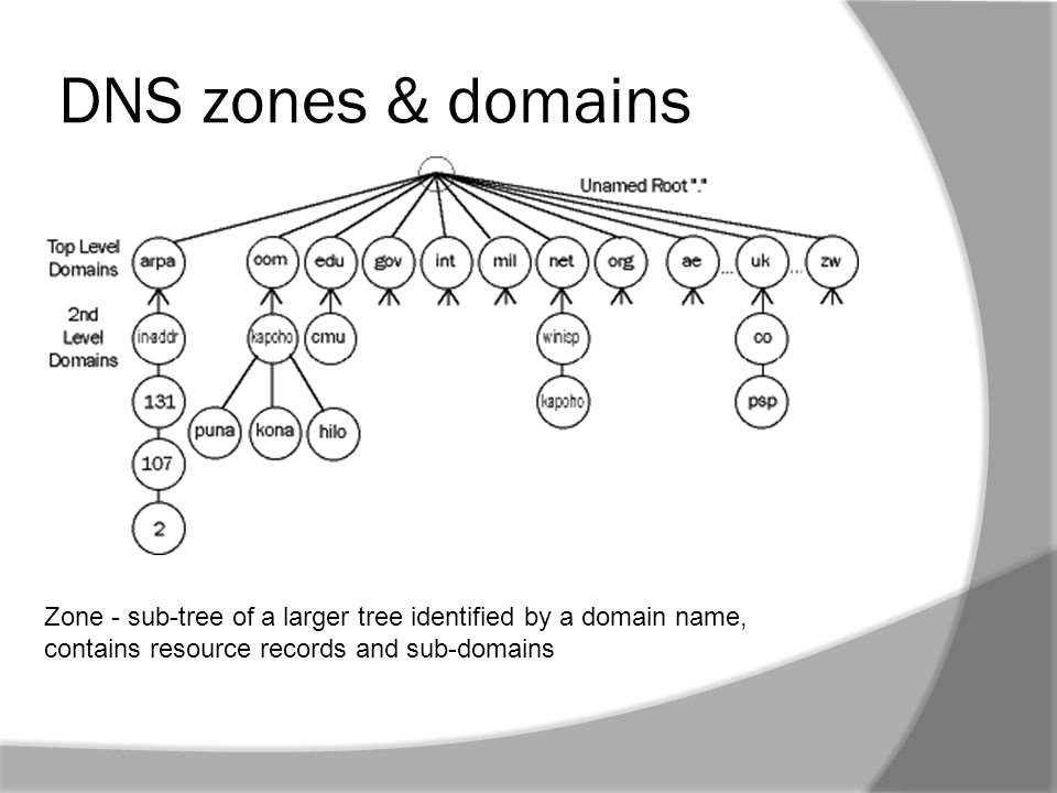 DNS zones & domains Zone - sub-tree of a larger tree identified by a domain name, contains resource records and sub-domains