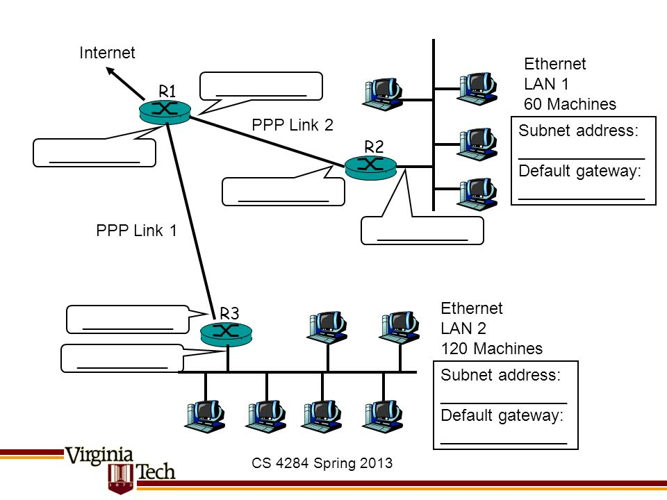 CS 4284 Spring 2013 R2 R1 R3 Internet __________ Ethernet LAN 1 60 Machines Ethernet LAN 2 120 Machines Subnet address: ______________ Default gateway: ______________ Subnet address: ______________ Default gateway: ______________ __________ PPP Link 1 PPP Link 2