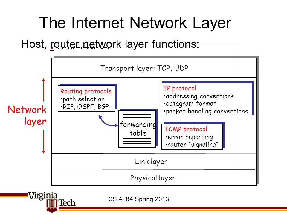 The Internet Network Layer forwarding table Host, router network layer functions: Routing protocols path selection RIP, OSPF, BGP IP protocol addressing conventions datagram format packet handling conventions ICMP protocol error reporting router signaling Transport layer: TCP, UDP Link layer Physical layer Network layer