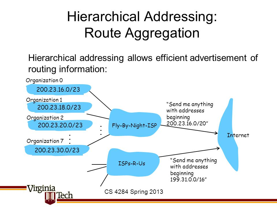 "Hierarchical Addressing: Route Aggregation ""Send me anything with addresses beginning 200.23.16.0/20"" 200.23.16.0/23200.23.18.0/23200.23.30.0/23 Fly-B"