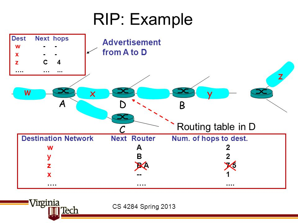 CS 4284 Spring 2013 RIP: Example Destination Network Next Router Num.