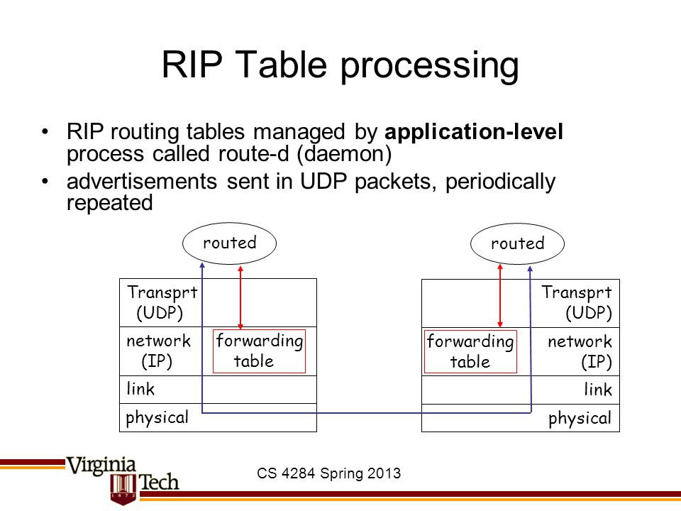 CS 4284 Spring 2013 RIP Table processing RIP routing tables managed by application-level process called route-d (daemon) advertisements sent in UDP packets, periodically repeated physical link network forwarding (IP) table Transprt (UDP) routed physical link network (IP) Transprt (UDP) routed forwarding table