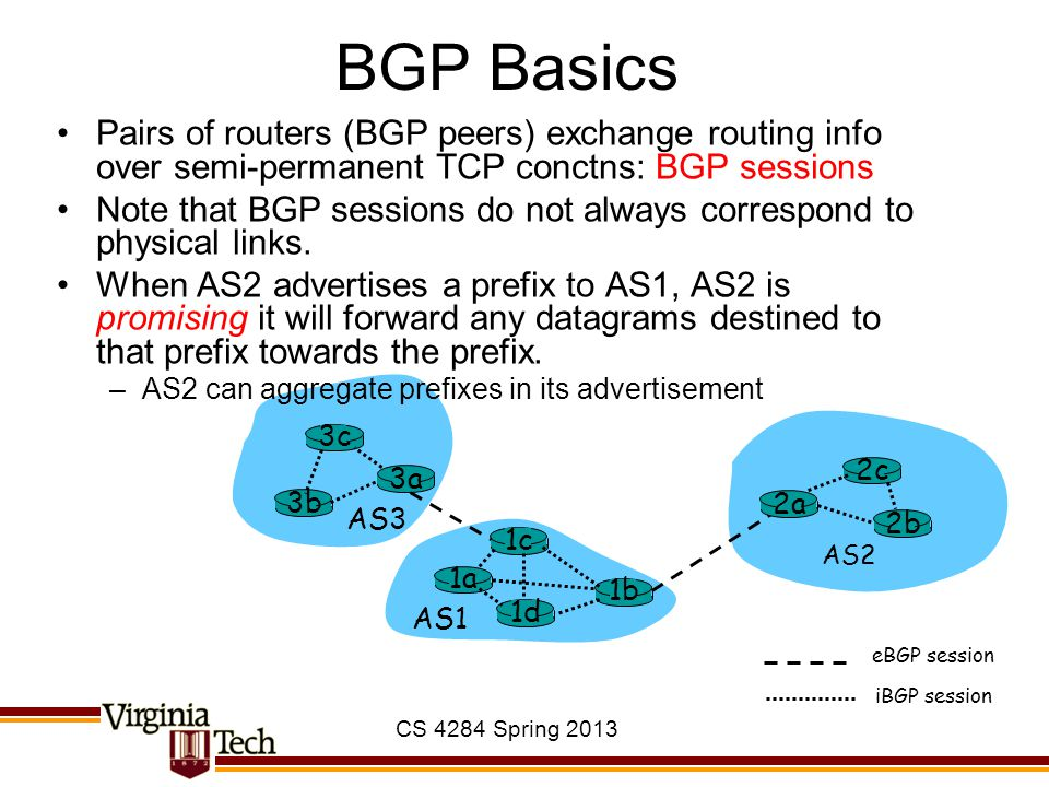 CS 4284 Spring 2013 BGP Basics 3b 1d 3a 1c 2a AS3 AS1 AS2 1a 2c 2b 1b 3c eBGP session iBGP session Pairs of routers (BGP peers) exchange routing info over semi-permanent TCP conctns: BGP sessions Note that BGP sessions do not always correspond to physical links.