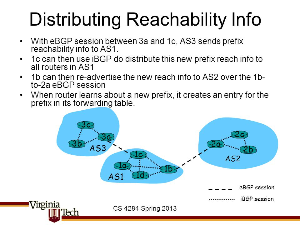 CS 4284 Spring 2013 Distributing Reachability Info With eBGP session between 3a and 1c, AS3 sends prefix reachability info to AS1.