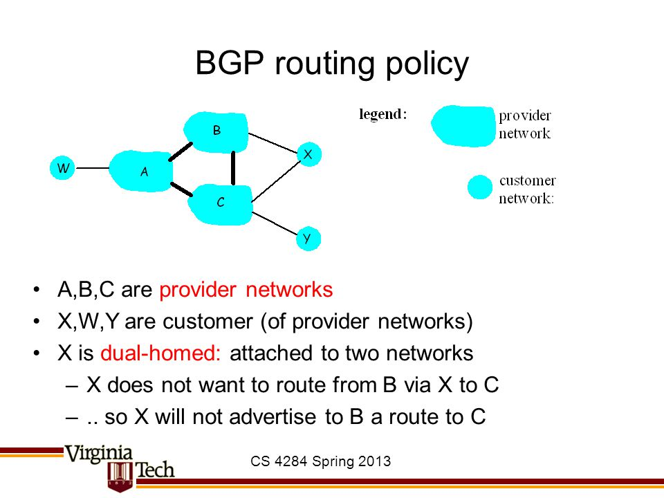 CS 4284 Spring 2013 BGP routing policy A,B,C are provider networks X,W,Y are customer (of provider networks) X is dual-homed: attached to two networks –X does not want to route from B via X to C –..