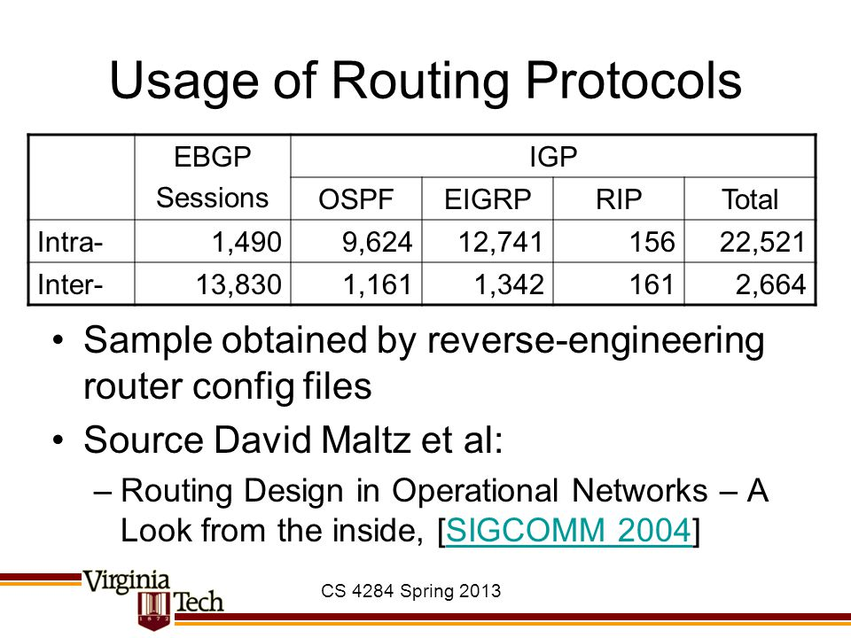 CS 4284 Spring 2013 Usage of Routing Protocols Sample obtained by reverse-engineering router config files Source David Maltz et al: –Routing Design in Operational Networks – A Look from the inside, [SIGCOMM 2004]SIGCOMM 2004 EBGP Sessions IGP OSPFEIGRPRIPTotal Intra-1,4909,62412,74115622,521 Inter-13,8301,1611,3421612,664