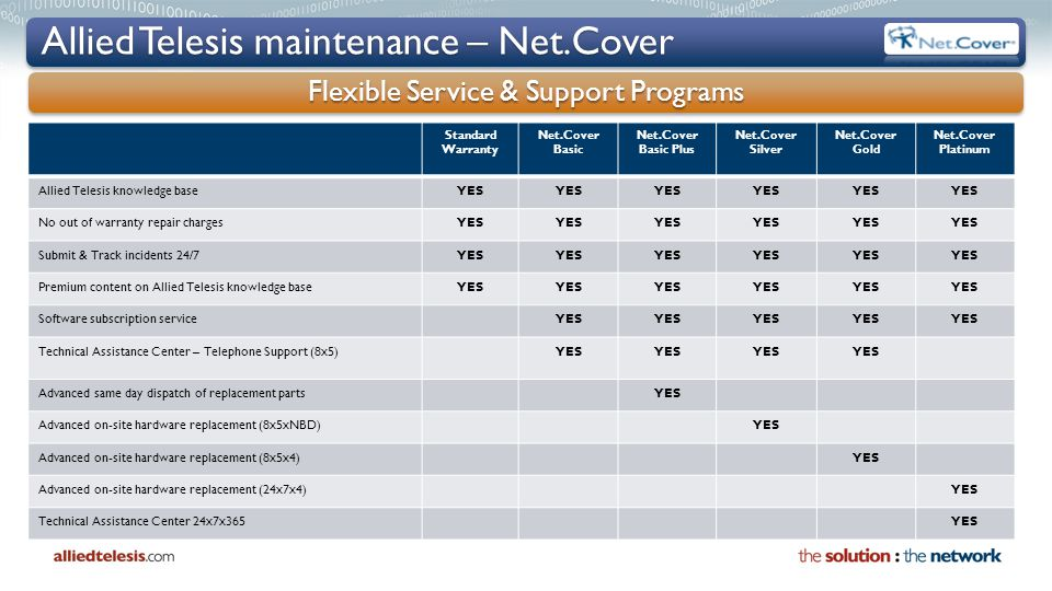 Allied Telesis maintenance – Net.Cover Standard Warranty Net.Cover Basic Net.Cover Basic Plus Net.Cover Silver Net.Cover Gold Net.Cover Platinum Allied Telesis knowledge baseYES No out of warranty repair chargesYES Submit & Track incidents 24/7YES Premium content on Allied Telesis knowledge baseYES Software subscription serviceYES Technical Assistance Center – Telephone Support (8x5)YES Advanced same day dispatch of replacement partsYES Advanced on-site hardware replacement (8x5xNBD)YES Advanced on-site hardware replacement (8x5x4)YES Advanced on-site hardware replacement (24x7x4)YES Technical Assistance Center 24x7x365YES Flexible Service & Support Programs